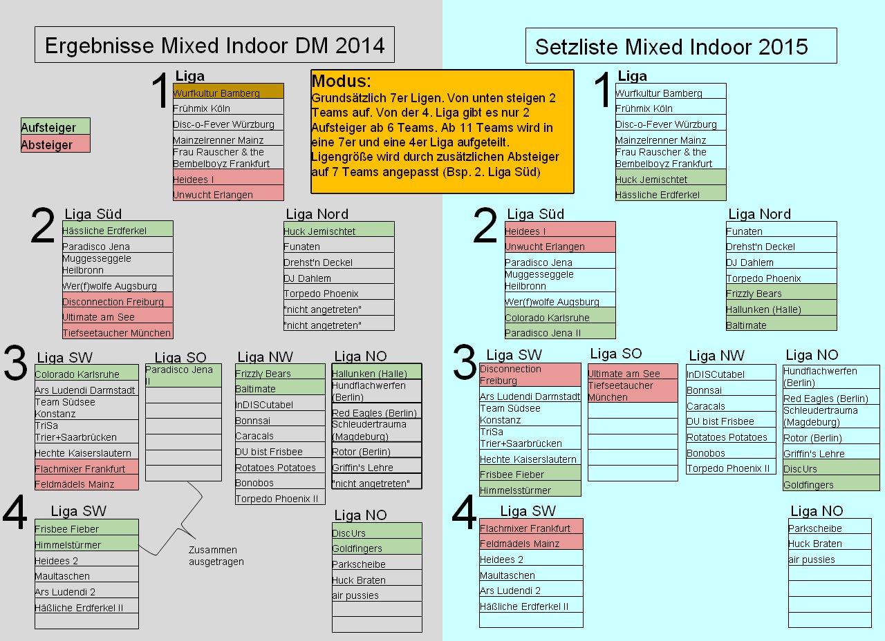 Mixed-Indoor-DM2014-Ergebnisübersicht